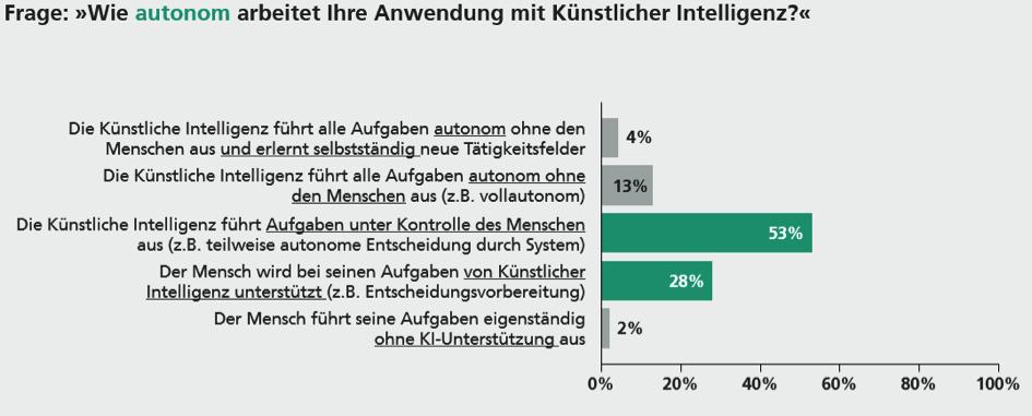"""Grafik Fraunhofer IAO: Die Autonomiegrade existierender KI-Anwendungen in Unternehmen. 53% geben an, """"Die KI führt Aufgaben unter Kontrolle des Menschen aus (z.B. teilweise autonome Entscheidungen durch das System)"""""""